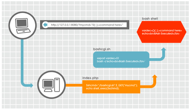 Mitigating the Bash (ShellShock) Vulnerability - CrowdStrike
