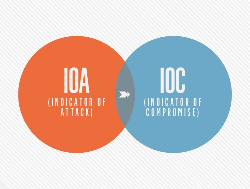 Indicators Of Attack Vs. Indicators Of Compromise