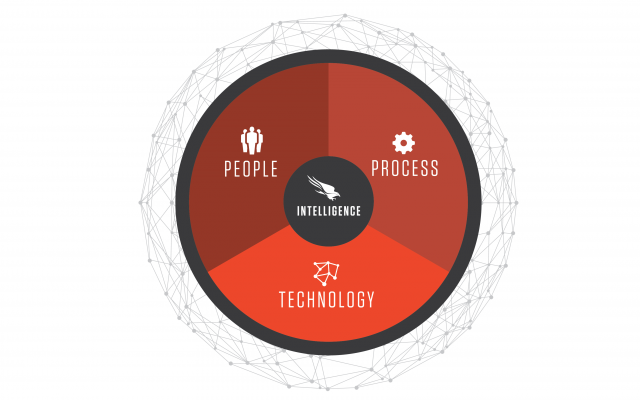 The 2015 Global Threat Report: The Paradigm Shifts- People, Process, Technology, AND Intelligence