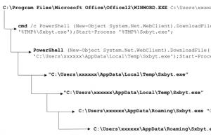 process tree