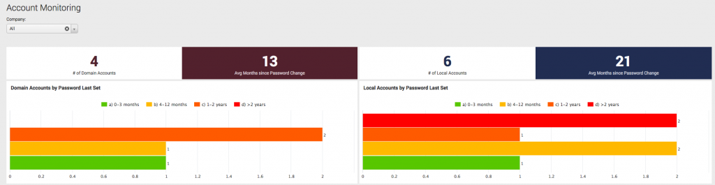 Account monitoring dashboard