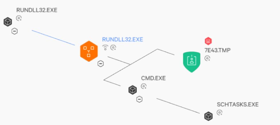 RUNDLL32.EXE Block