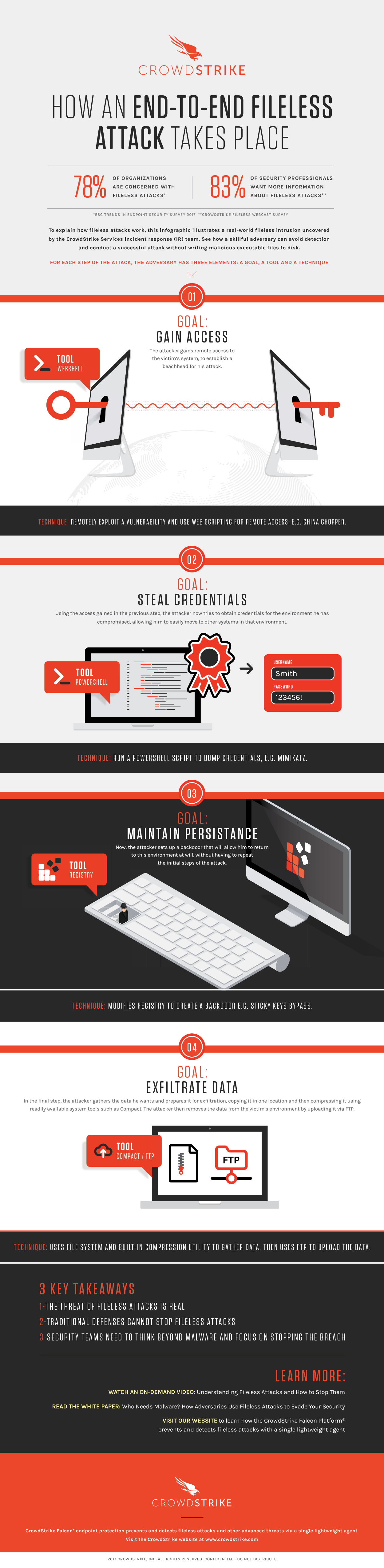 fileless ransomware infographic