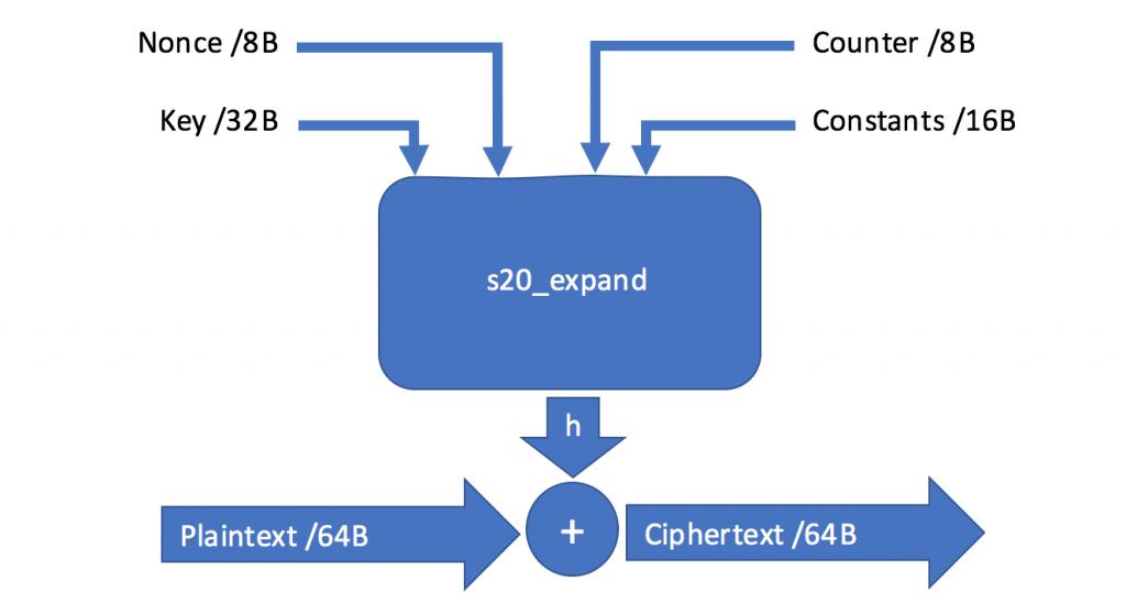 Salsa20 algorithm