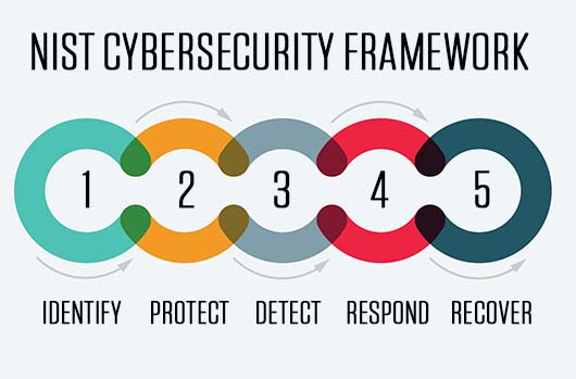 Don't Even Think Of Complying With The New NIST Cybersecurity Framework!