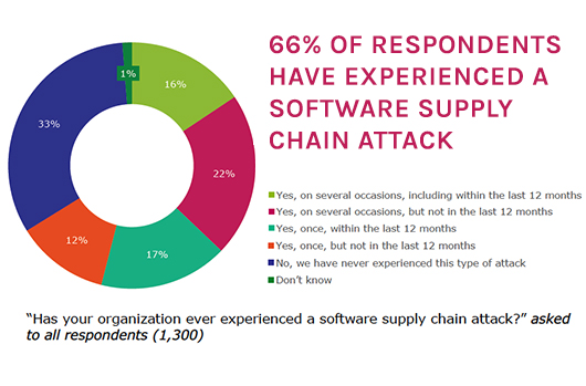 Global Survey Reveals Supply Chain As A Rising And Critical New Threat Vector
