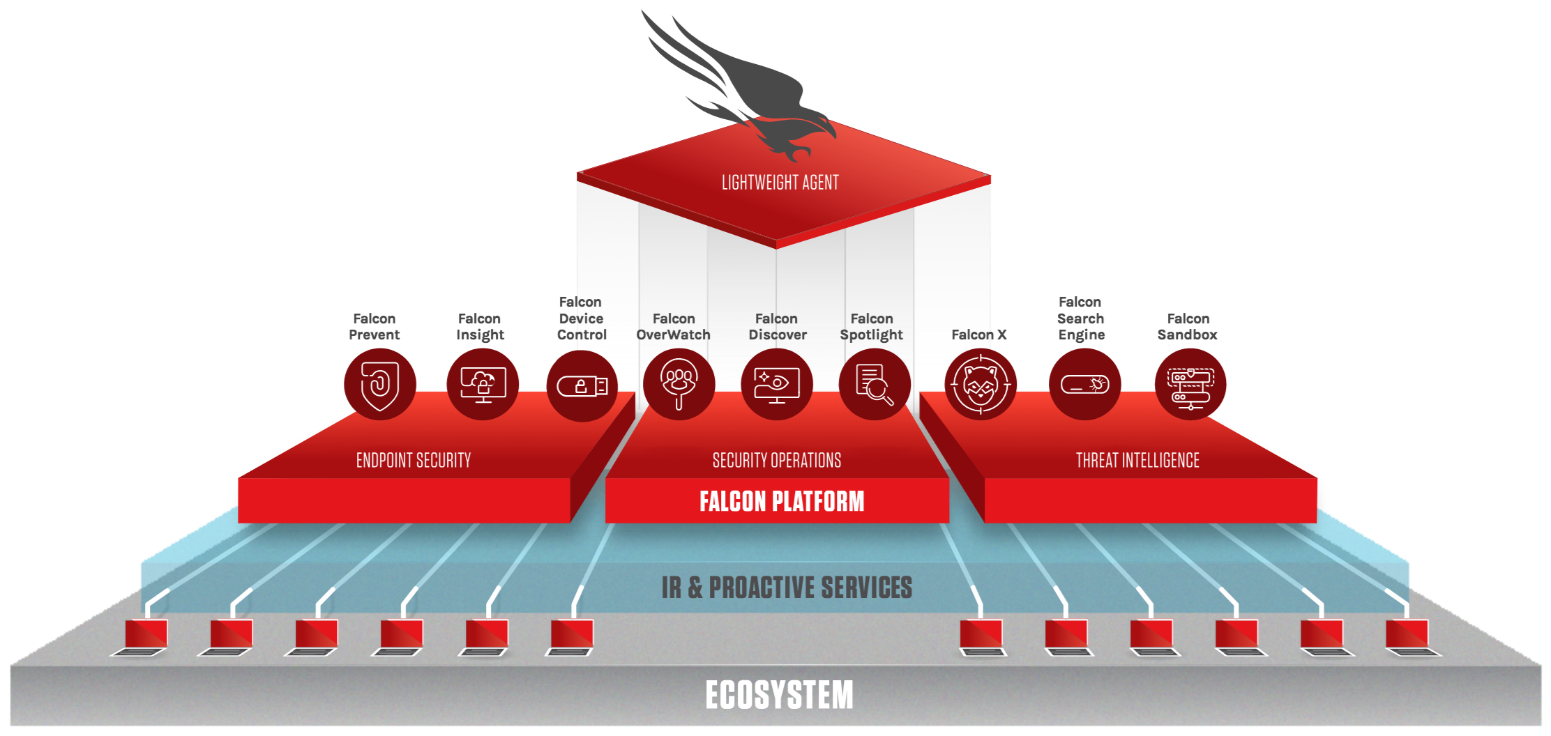 CrowdStrike Falcon Platform Graphic 9-2018