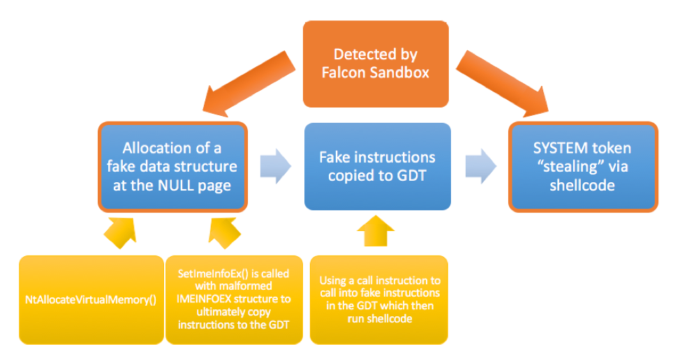 Leveraging Falcon Sandbox to Detect and Analyze Malicious