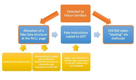 Leveraging Falcon Sandbox To Detect And Analyze Malicious PDFs Containing Zero-Day Exploits