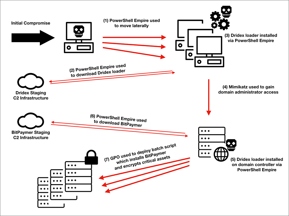 Big Game Hunting: The Evolution of INDRIK SPIDER From Dridex