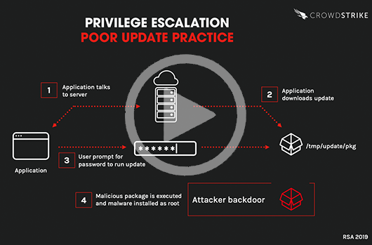 Graphic of Poor Privilege Escalation Practice