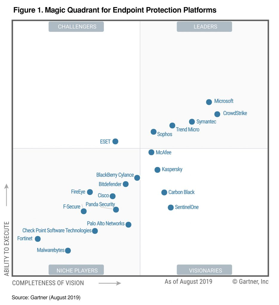Gartner MQ for EPP 2019 graph