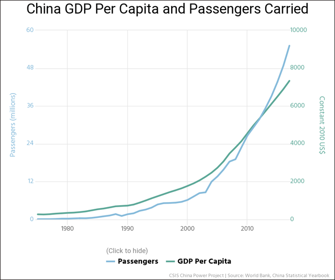 Graph showing China's growth in air travel passengers