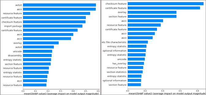 Bar charts of the top contributing features to the predictions of a subset of files using Shapley values
