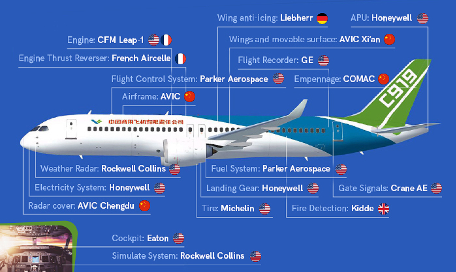 Picture of C919 aircraft with parts labeled per manufacturer