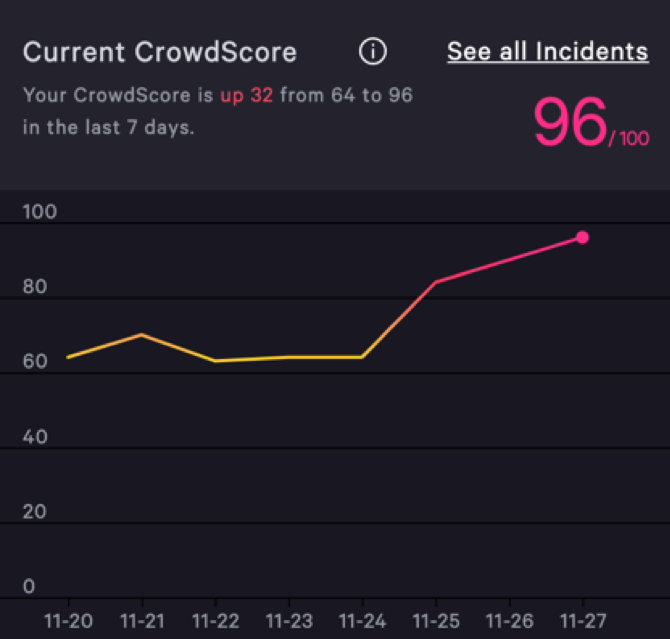 Screenshot of CrowdScore UI showing 96 as threat level
