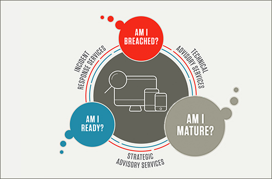 A Roadmap To Cybersecurity Maturity, Part 2: Am I Mature?