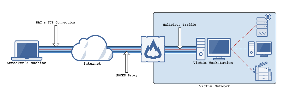 Diagram with showing attack with monitors, and pipelines