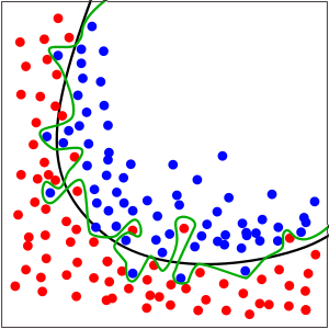 graph with green line and red and blue dots