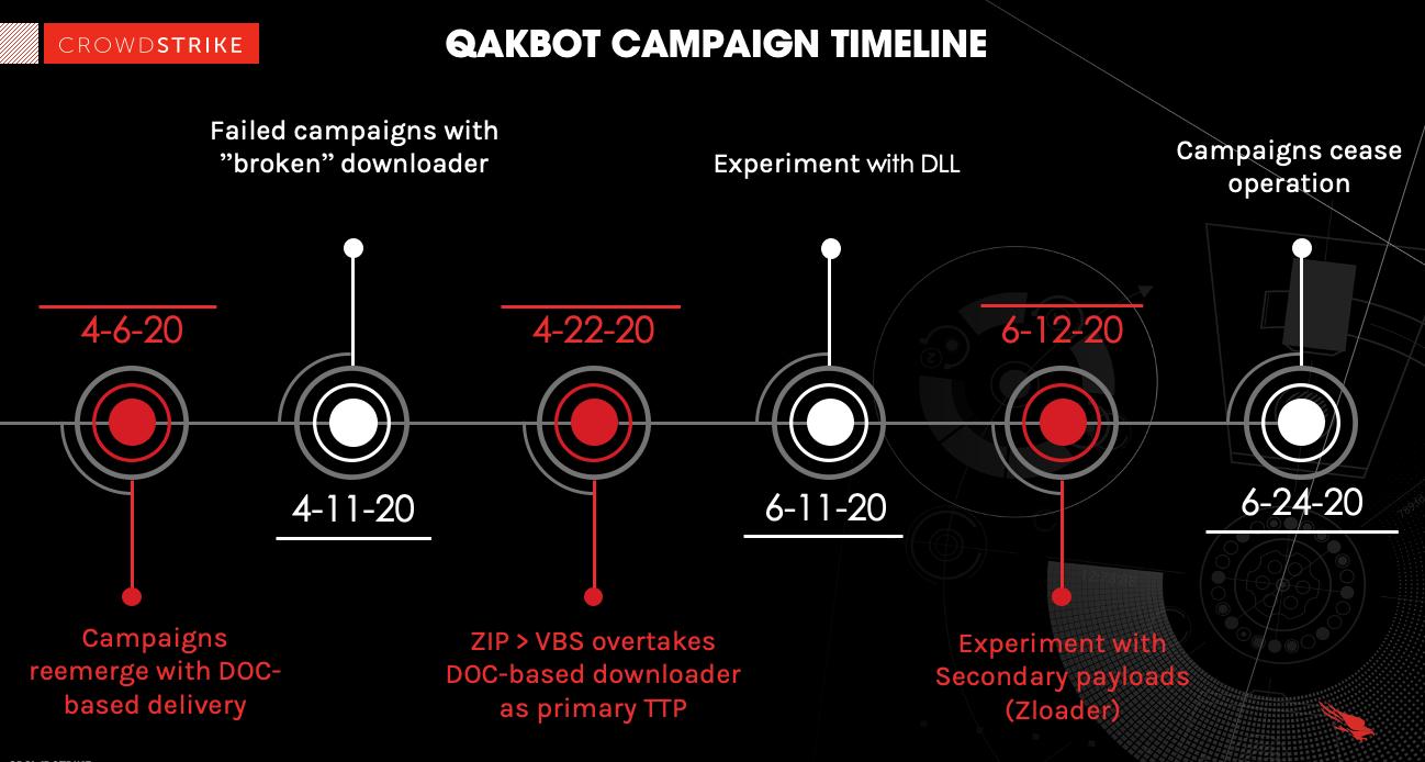 black, red and white timeline illustration