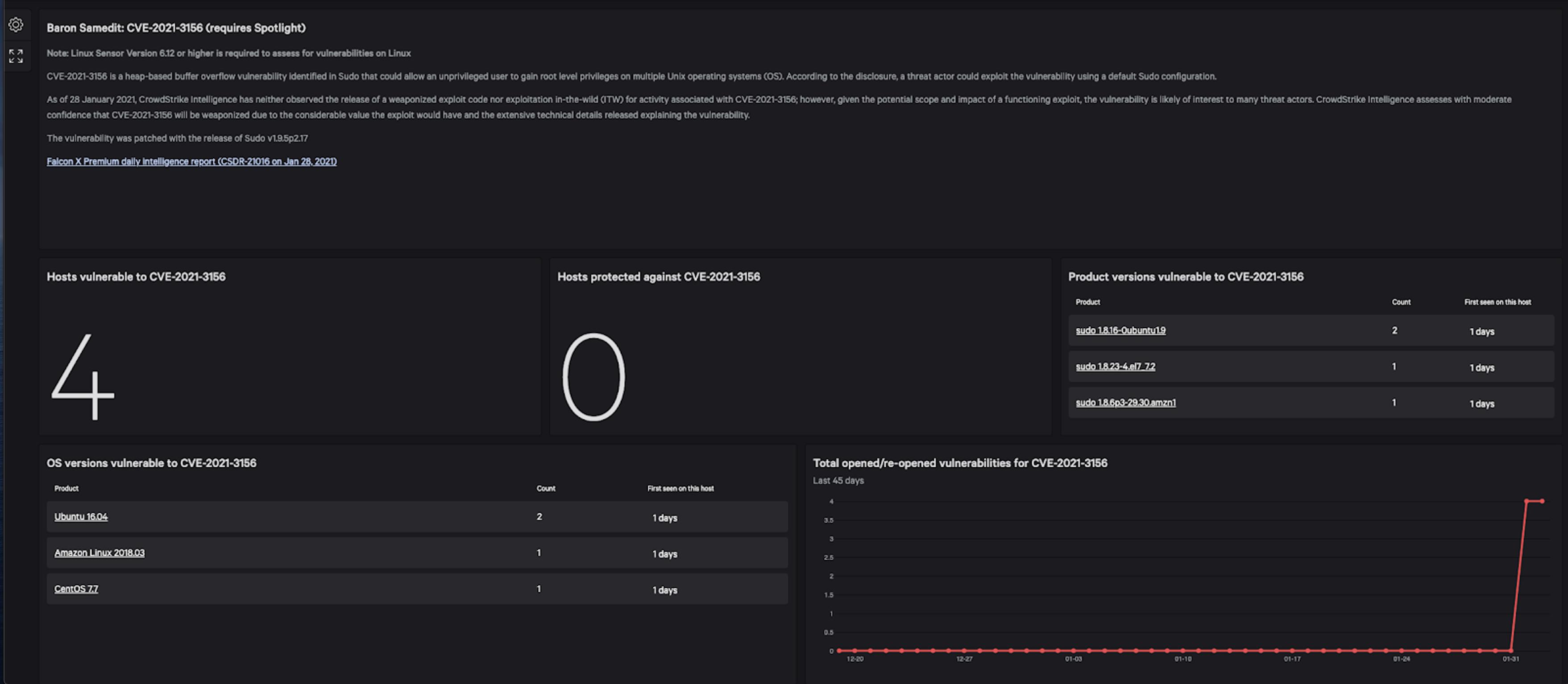 CrowdStrike custom dashboard