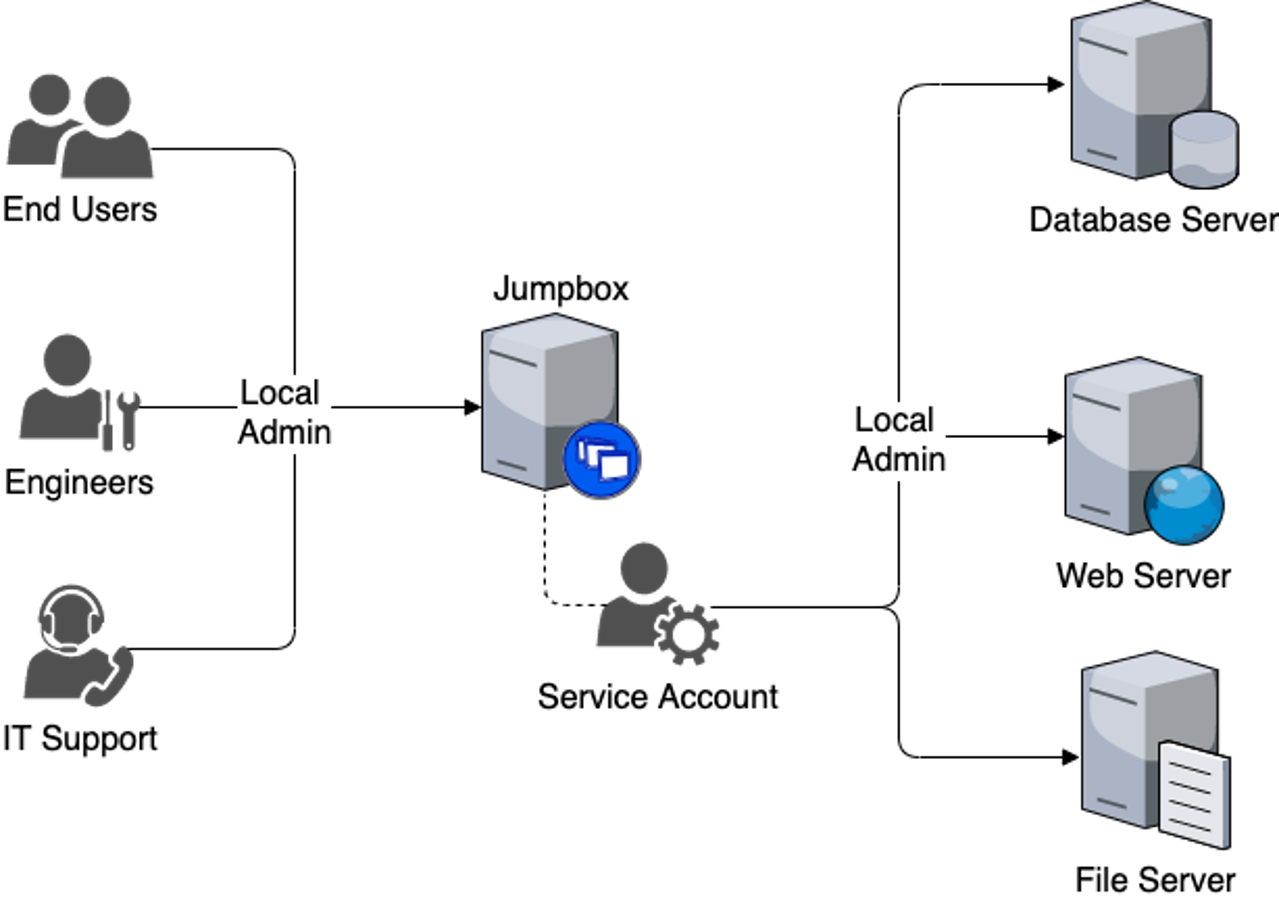Diagram with computer and people icons