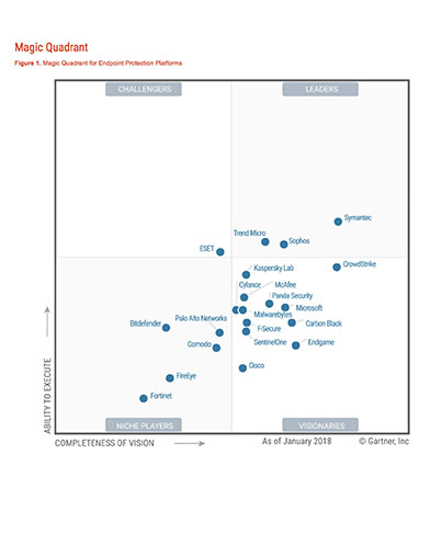 2018 Gartner Magic Quadrant