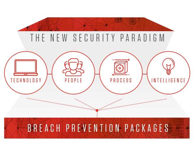 Breach Prevention