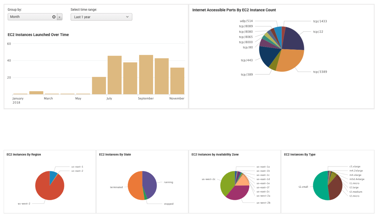 Discover AWS Dashboards