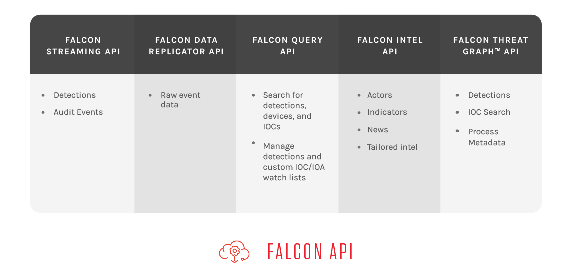 Falcon Connect - CrowdStrike API for Endpoint Security | CrowdStrike