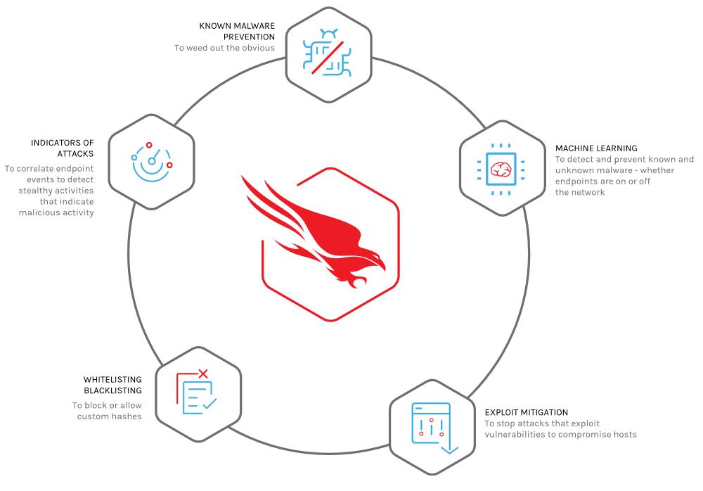 Next Gen Antivirus (NGAV): Falcon Prevent | CrowdStrike