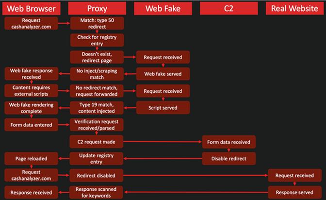 BokBot WebFake Process Overview