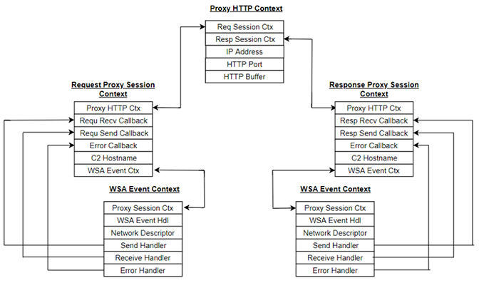 Proxy Connection State Architecture