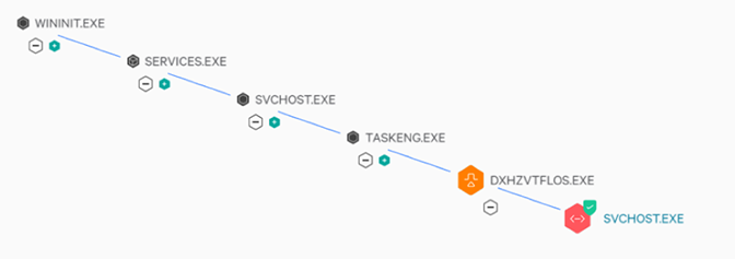 BokBot Process Tree as seen through Falcon Prevent with blocking enabled