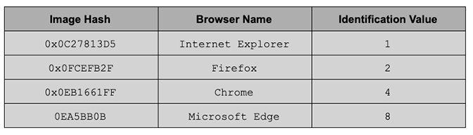 BokBot Proxy: Browser Identification by Hash