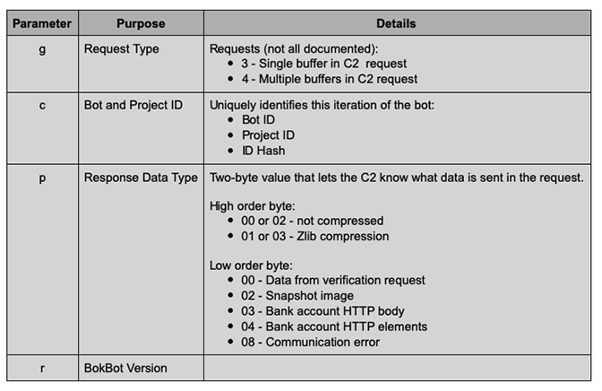 Table of C2 URI Parameters