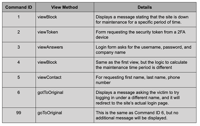 BokBot Page View Commands