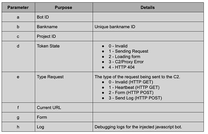 BokBot URL Parameters for Bot API C2 Communication