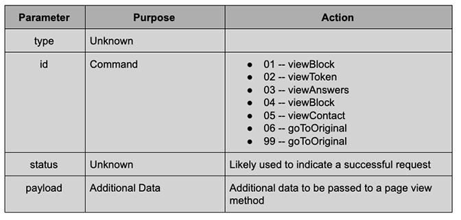BokBot Proxy:C2 Response Fields