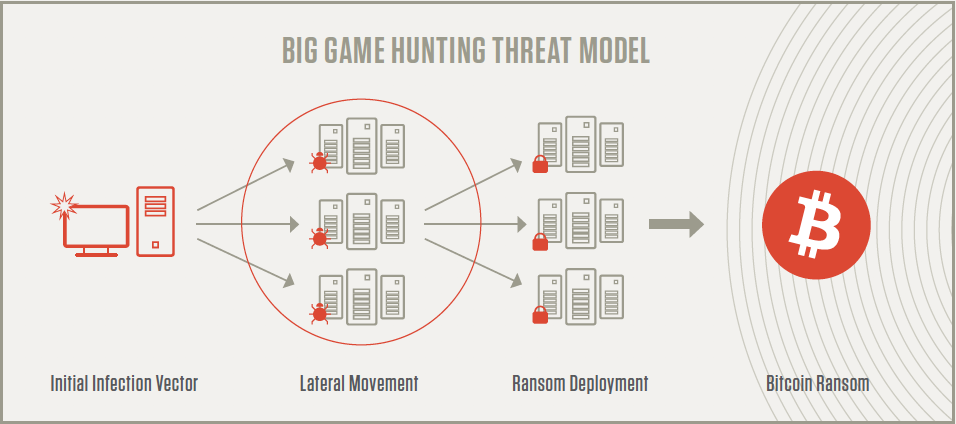 model of how big game hunting ransomware works
