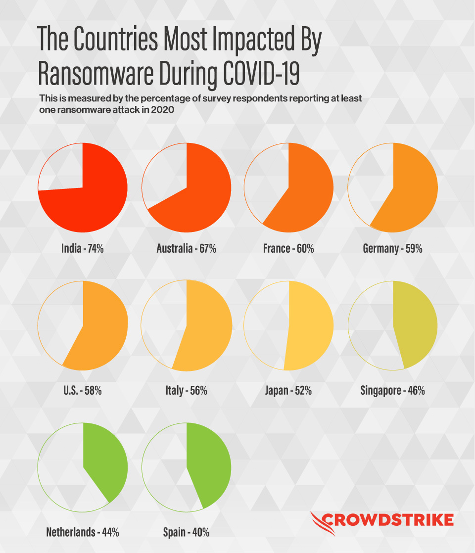 Table Showing The Countries Most Impacted By Ransomware During COVID-19