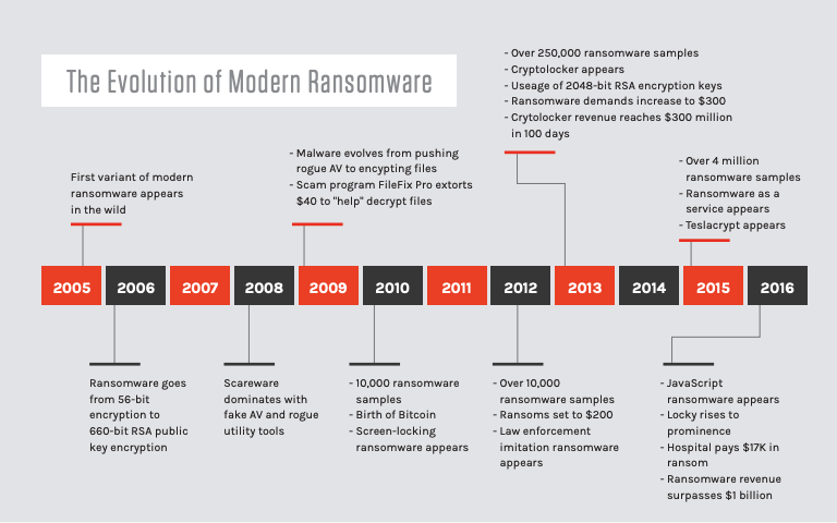 timeline of ransomwares history