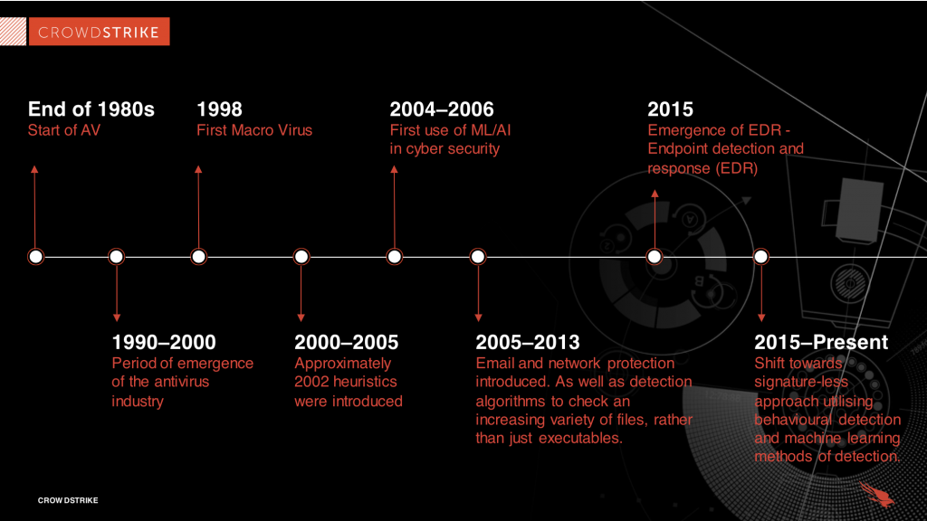 timeline of the evolution of endpoint security
