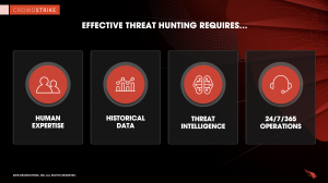 graphic displaying whats required to threat hunt