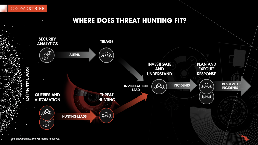 graphic displaying how threat hunting fits into the incident response process