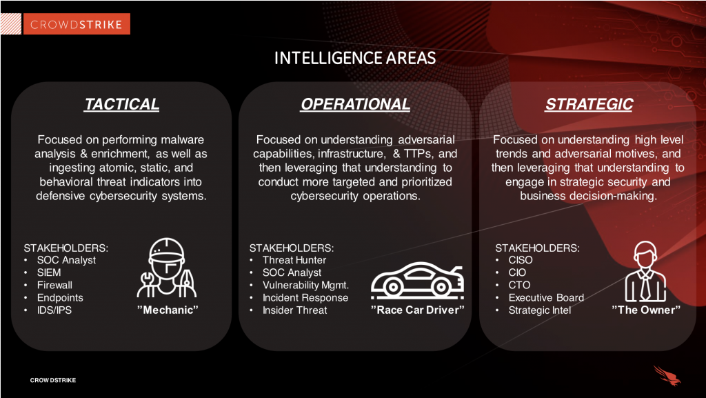 crowdstrike slide of the 3 areas of threat intelligence