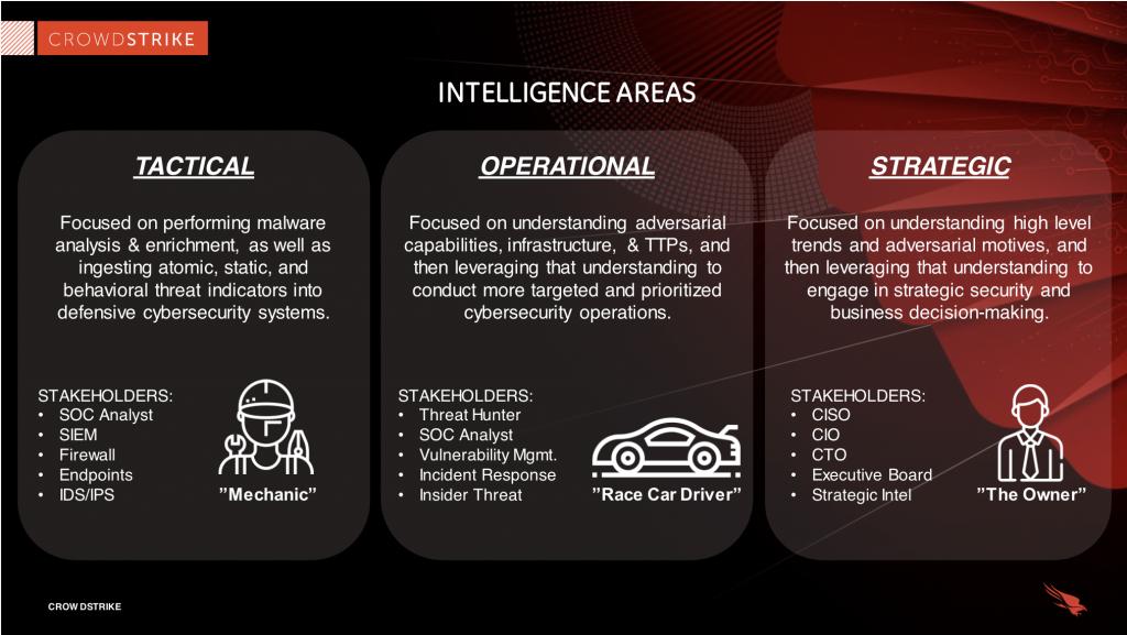 crowdstrike slide of the 3 areas of threat intelligence