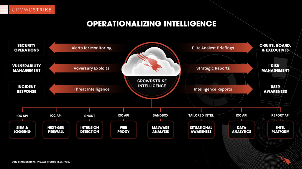 how crowdstrike operationalizes threat intelligence