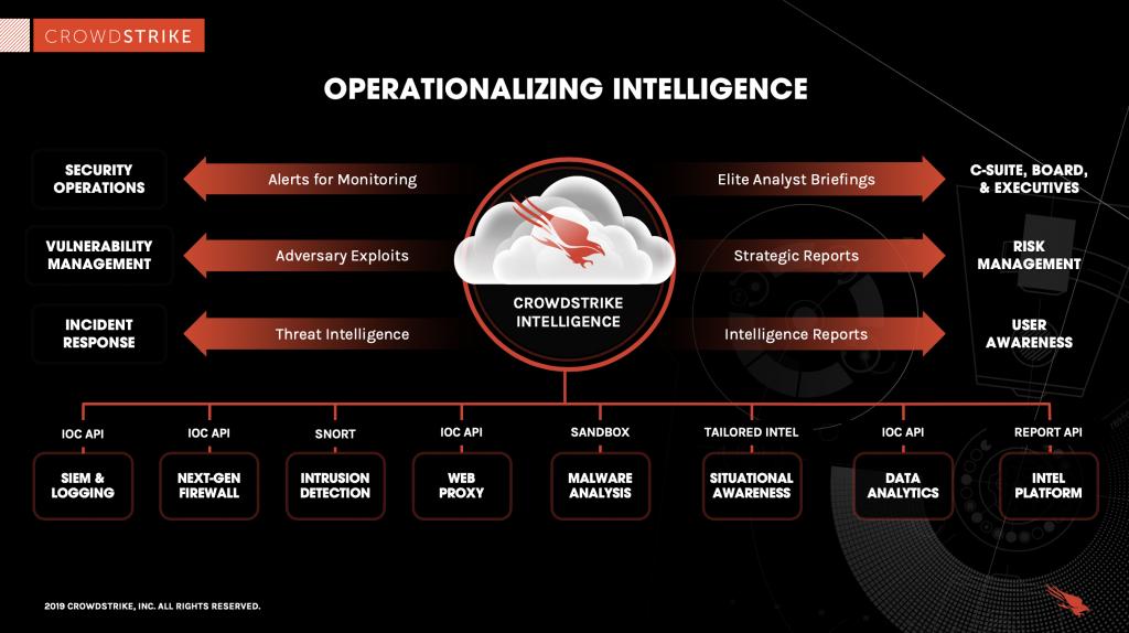 how crowdstrike operationalizes threat intelligence